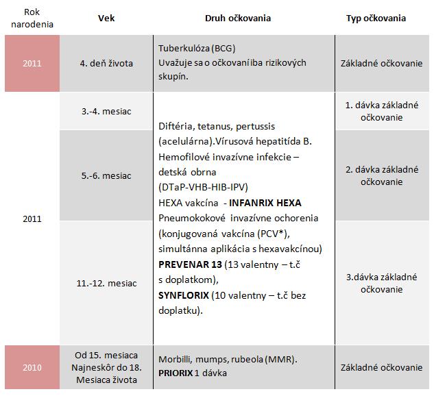 Očkovací kalendár 0 až 3 roky
